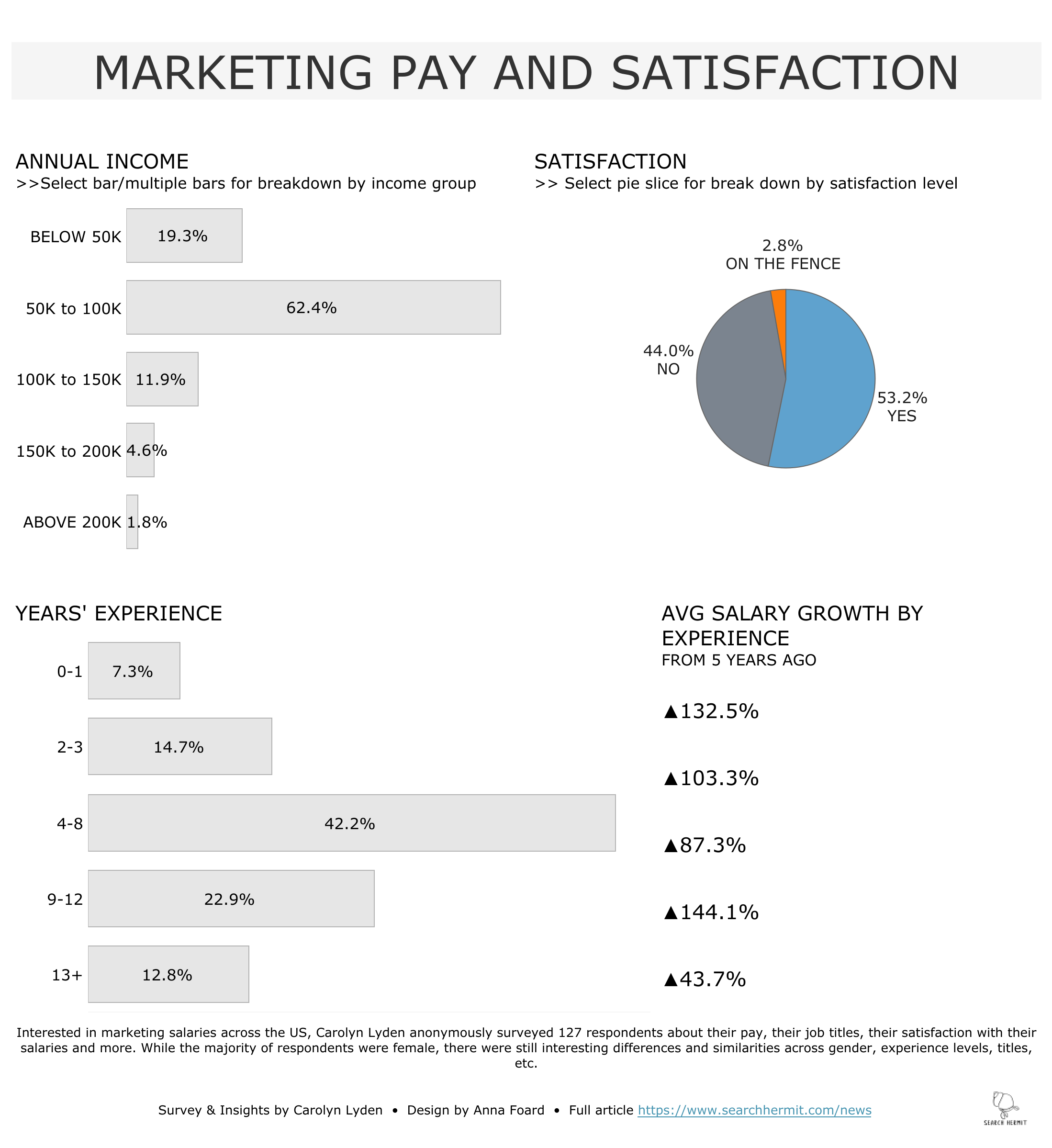 Marketing Pay and Satisfaction.png