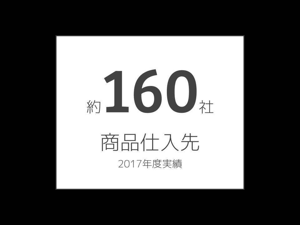 【 INFOGRAPHIC】商品仕入れ先数 (3).png
