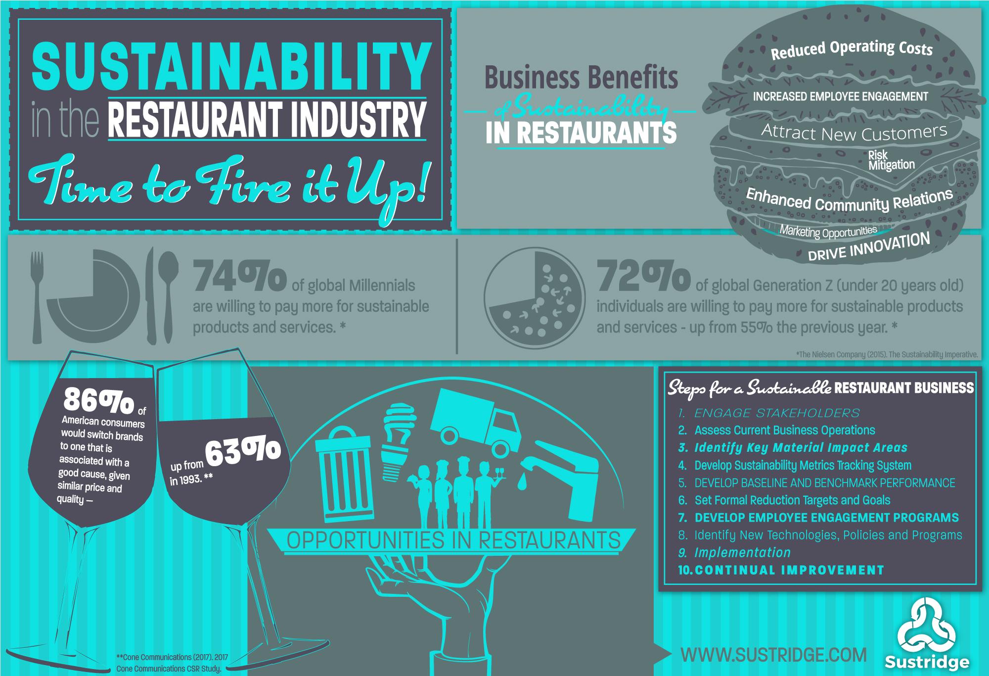 Sustridge-Infographic-Restaurants-2000x1366-v2 (1).jpg