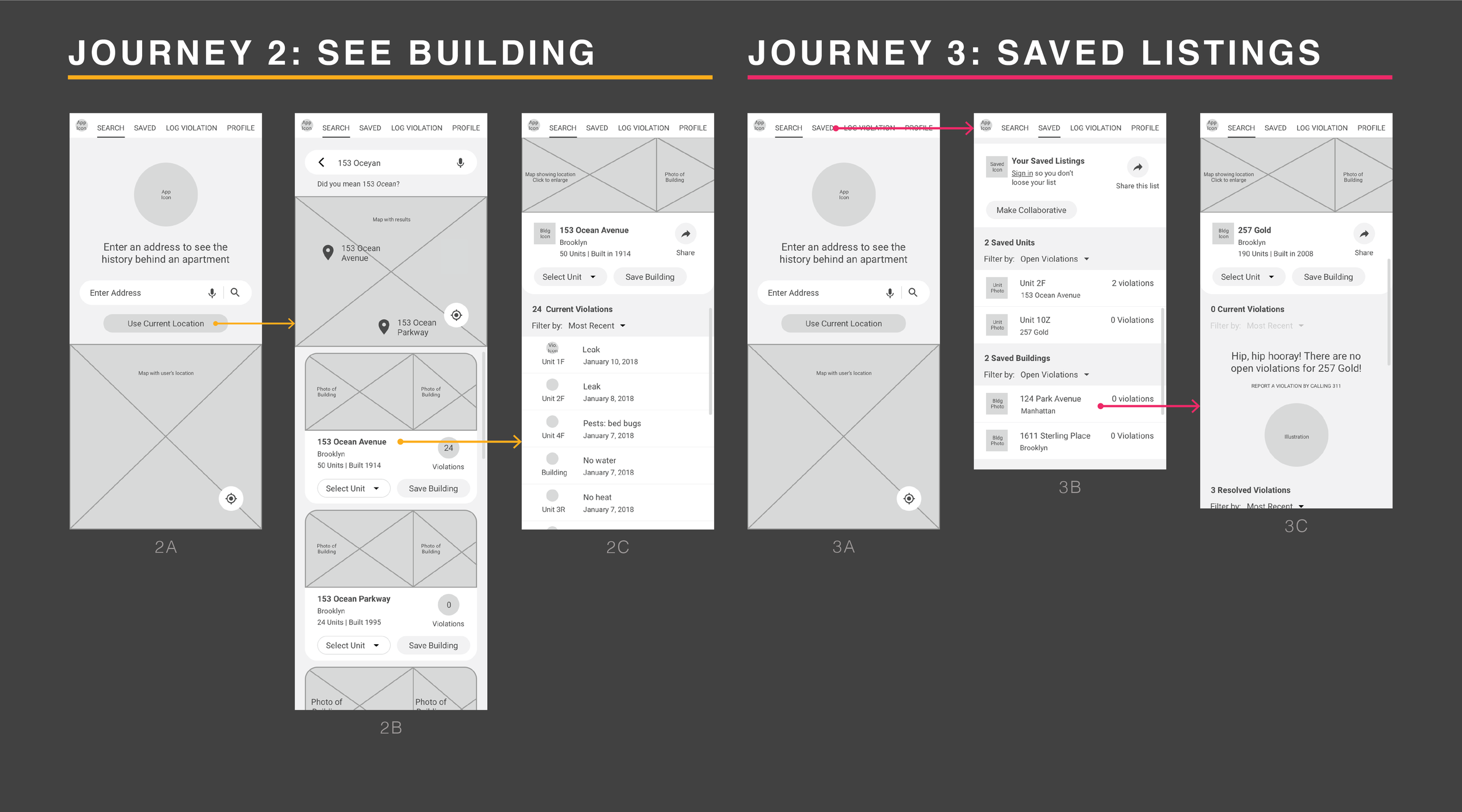 Image 9: Journey 2 explains how a user might view information about a building. Journey 3 shows how a users can access saved listings.