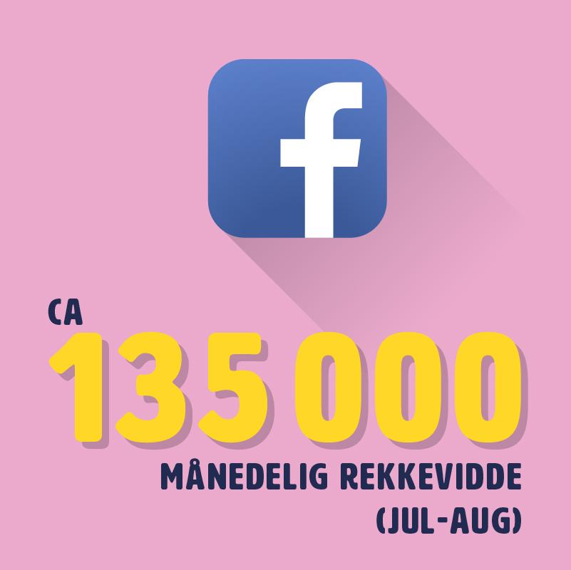FACEBOOK - Fæsterålens Facebookside har helt siden oppstarten hatt en stor rekkevidde. I perioden juli til august peaker den, grunnet engasjement blant deltagerne og mye kreativt innhold. Ellers i året er konkurranser og artistlanseringer svært populære. Ta kontakt om du lurer på spesifikke målgrupper.