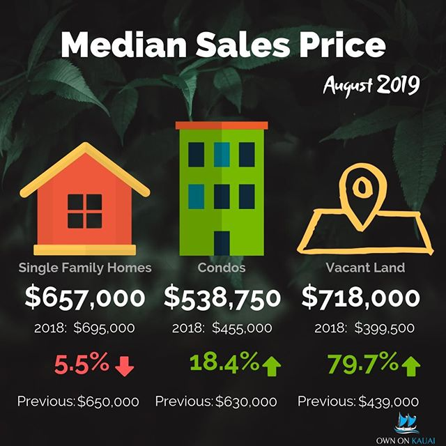 ~Market Update Wednesday~  In a nutshell: Kauai sales volume starts to slow down and single family home prices drop, but condo prices are still up 18% from this time last year despite total number of units sold dropping from 36 to 22 from the previous month.  We can't say anything is trending in either direction yet as the timeframe for measuring these indicators is too short, but we're keeping a close eye on it all the same.  There were 13 recorded land sales, 4 of which were in Kukui'ula down in Poipu which is why the average price jumped way up over the previous metrics. There are still plenty of parcels to be had in the $300k range, fear not my friends. . . . #kauairealestate #kauairealtor #kauai #ownonkauai #ownonkauairealestate #alohalife #islandlife #islandliving #poipu #kukuiula