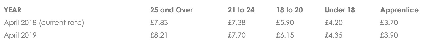 Minimum Wage 2019 .jpg