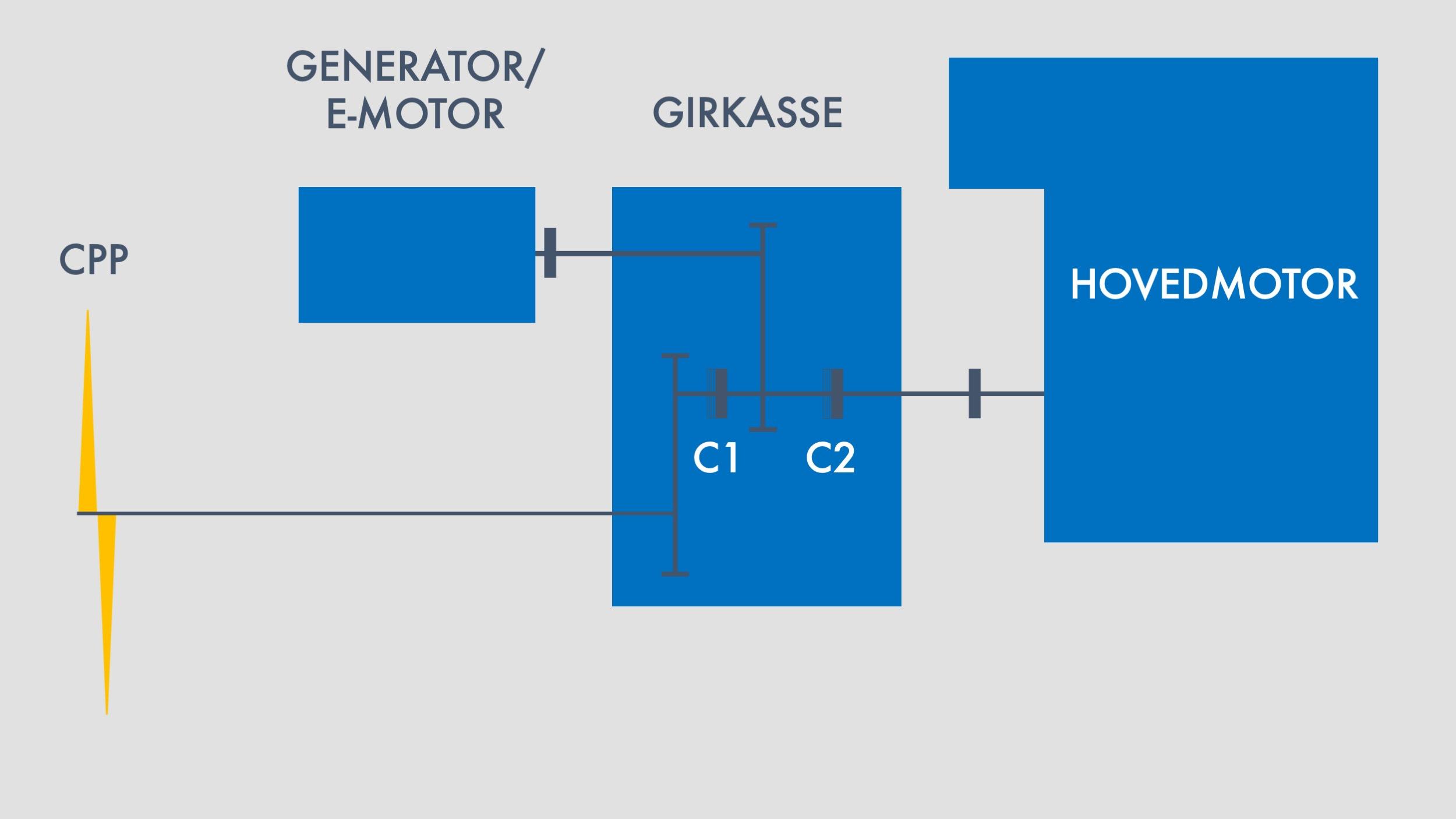 Alt. 2 Dieselelektrisk modus og Boost modus