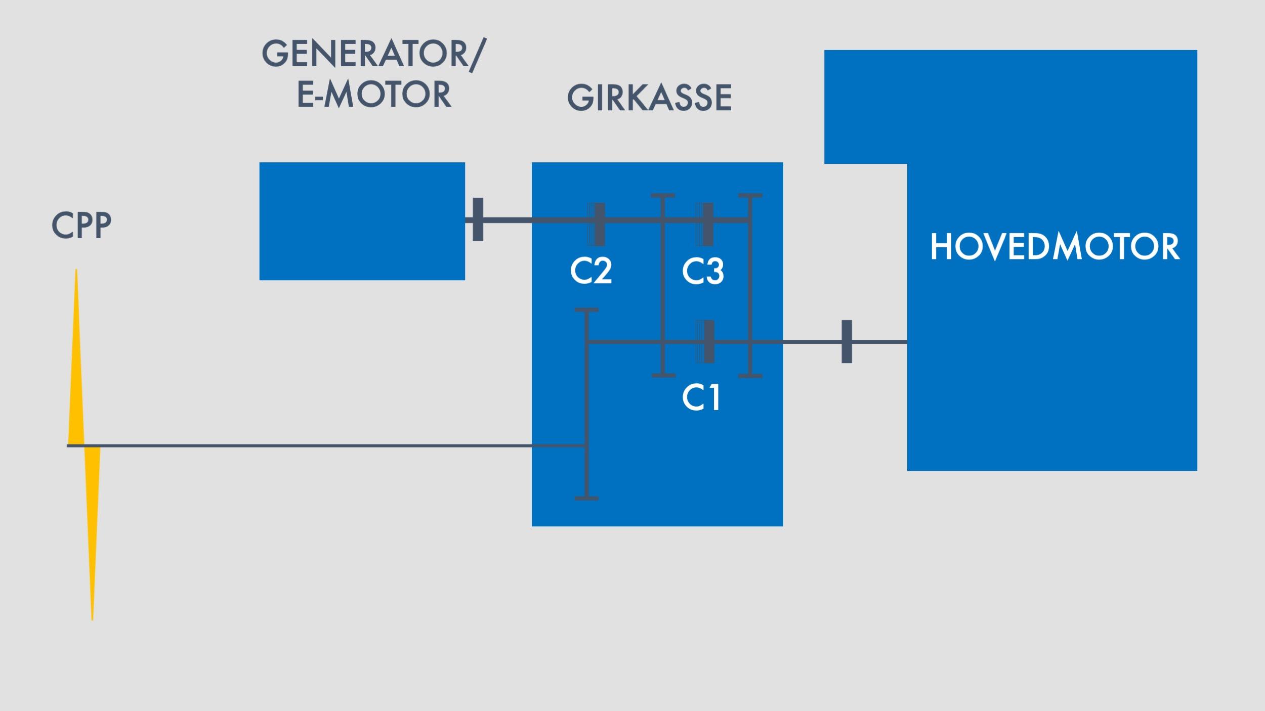 Alt. 3 Dieselelektrisk modus, Generator modus og Boost modus