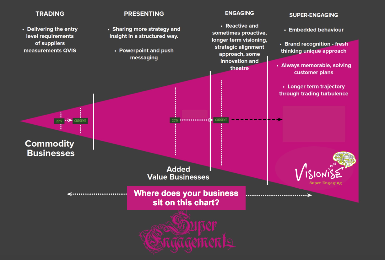 Where would you place your business on the Super engagement graph? If it's not quite where you'd like it to be - we can help. -