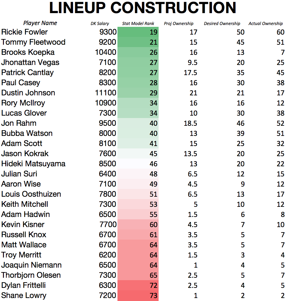 REMEMBER: These models are designed solely to give the user a feel for which players fit on paper. It's always important to incorporate game theory, news sources, and all additional avenues of information when crafting DFS lineups.