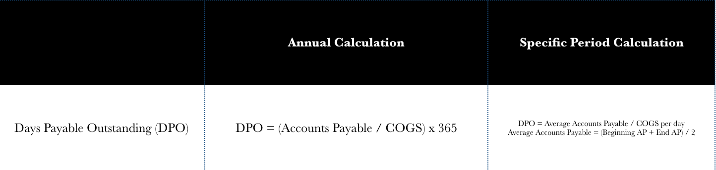 DPO Days Payable Outstanding Calculation.png