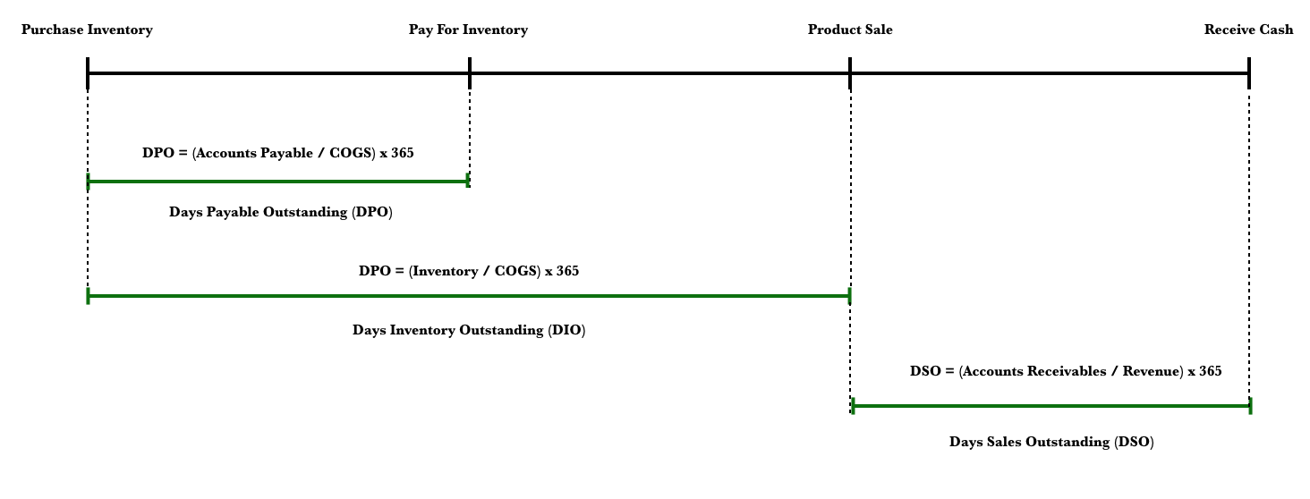 Days Sales Outstanding DSO Timeline.png