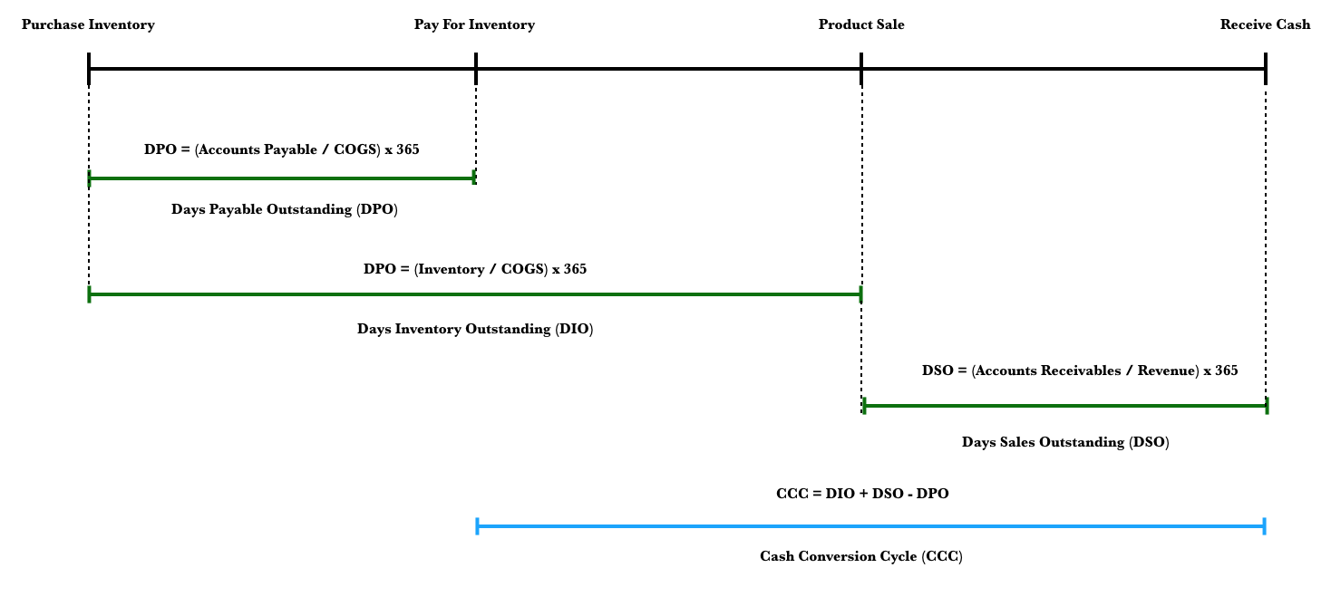 Cash Conversion Cycle Timeline with Formulas.png
