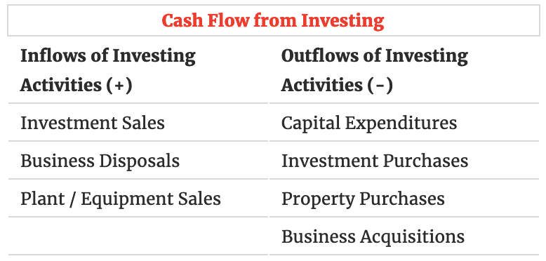 Cash flow from investing.png