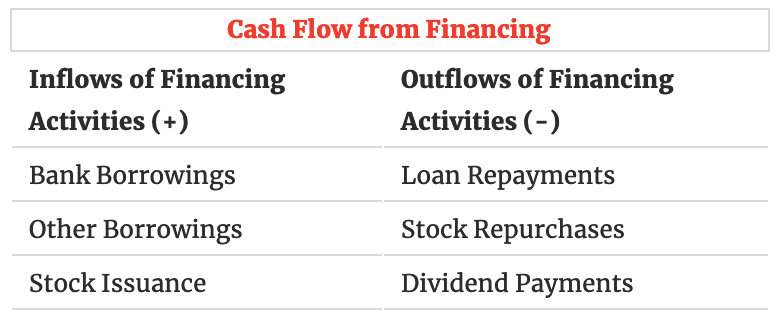 Csah flow from financing.png