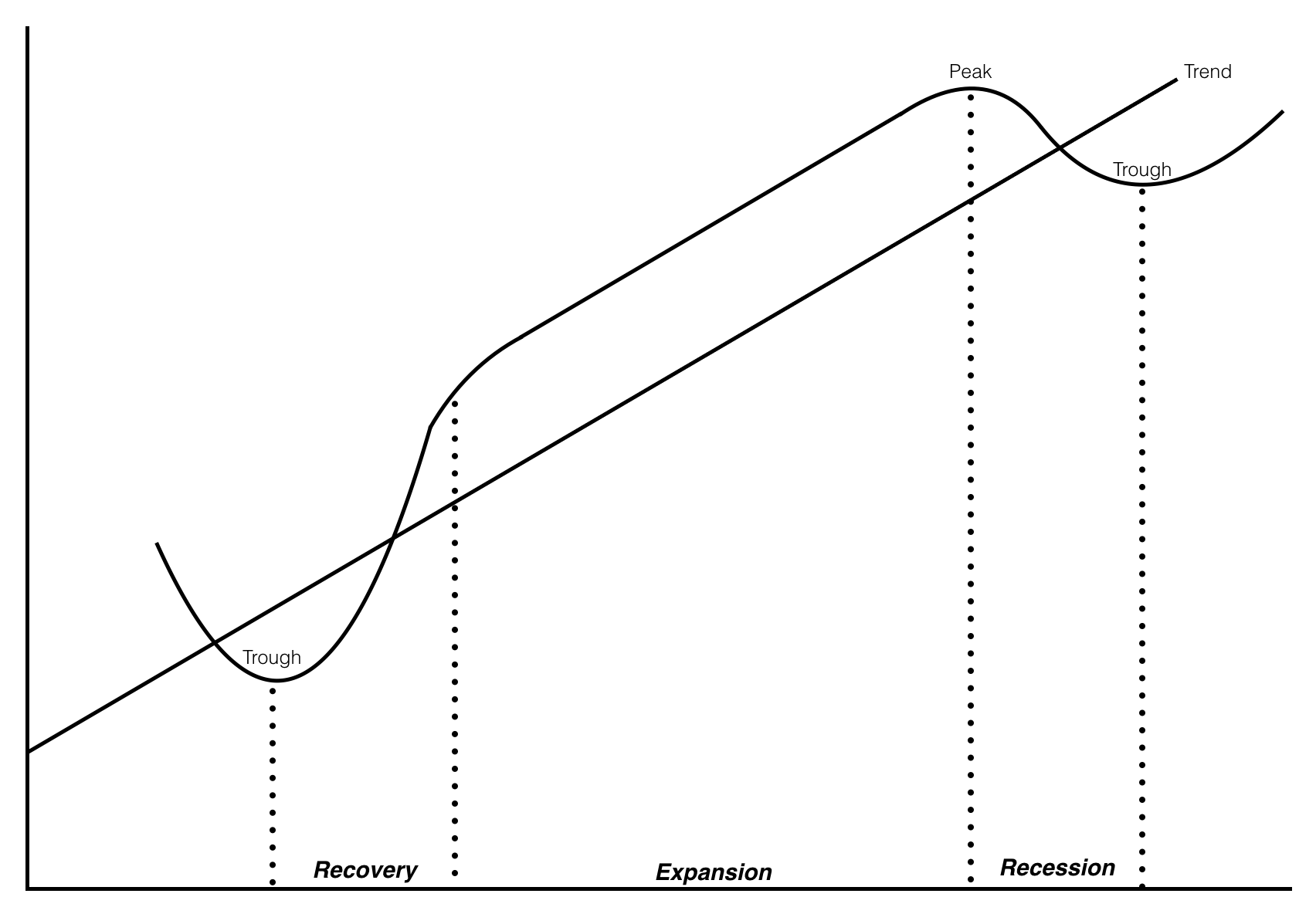 Business Cycles Visual.png