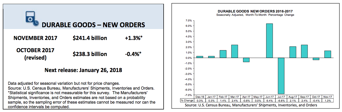 Durable Goods Orders Indicator.png