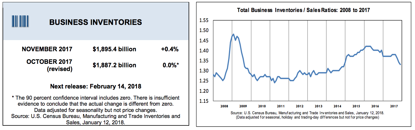 Business Inventory Indicator.png