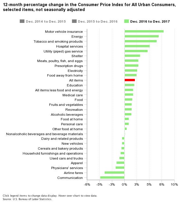 Consumer Price Index.png