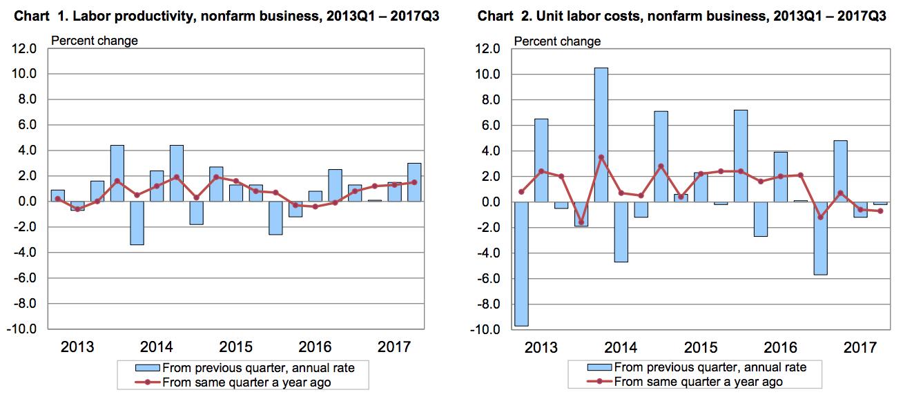 Labor Productivity Indicator.png