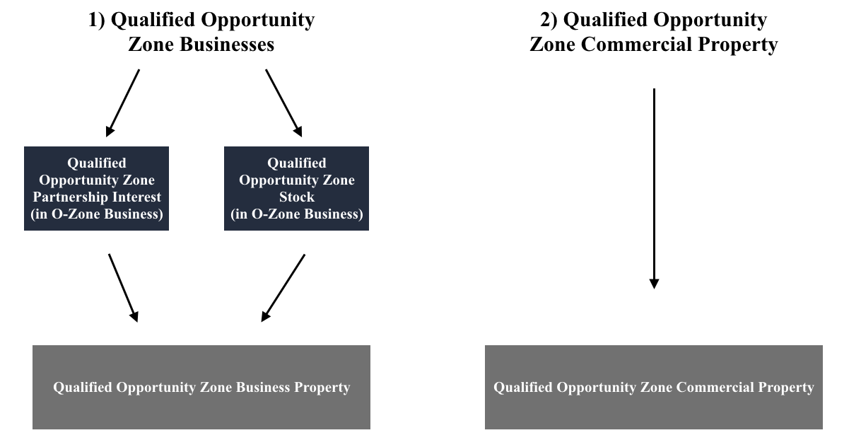 Qualified Opportunity Zone Investment Options.png