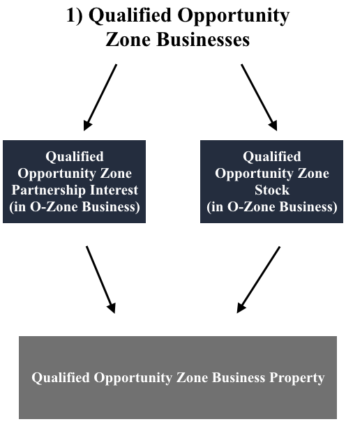 Opportunity Zones Qualified Business.png