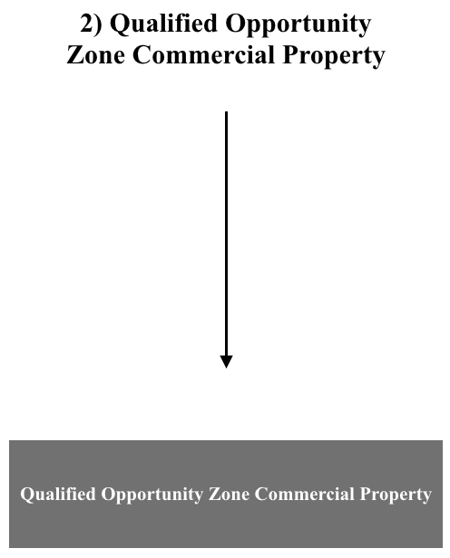 Qualified Opportunity Zone Commercial Property.png