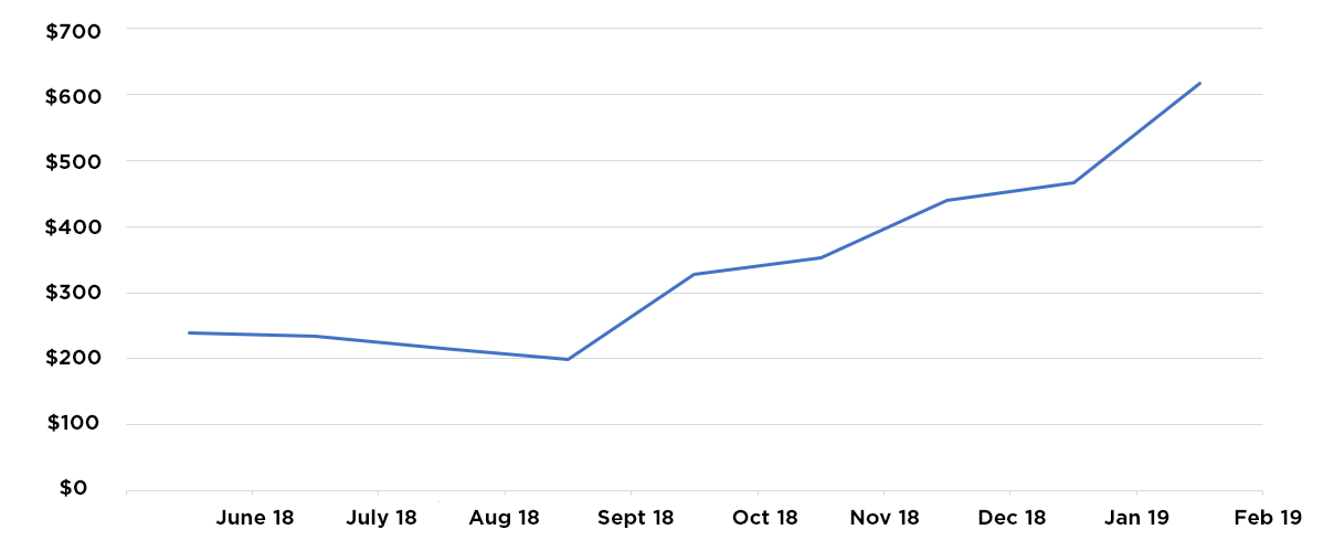Earnings over the last 9 months— averaging $443 / month (and growing!).