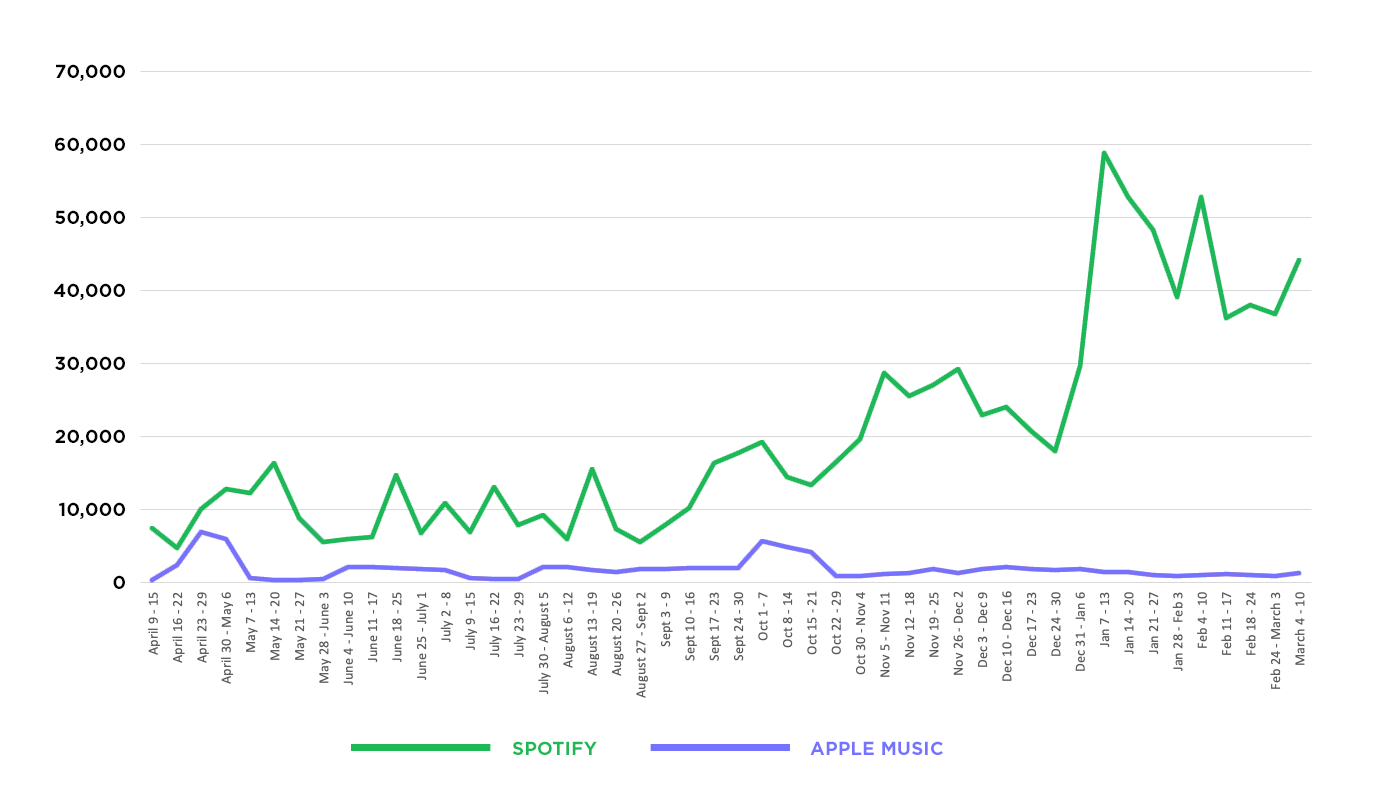 Spotify vs Apple Music streams in the 48 weeks.