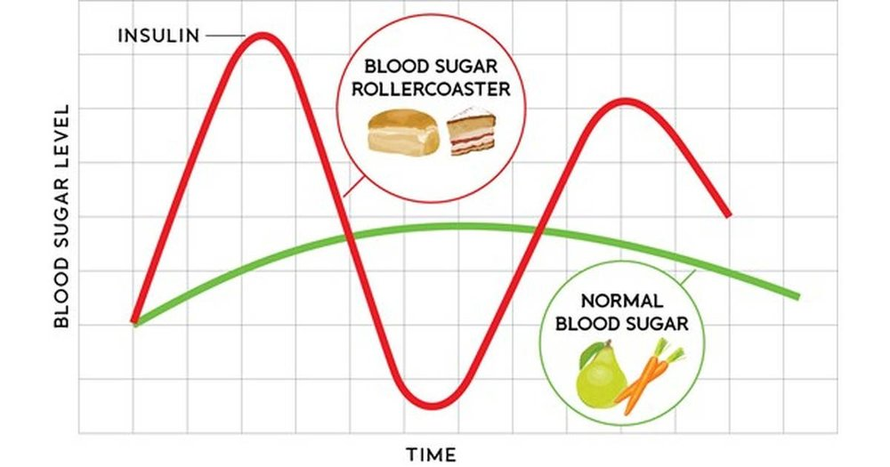 A depiction of the roller coaster of blood sugar post a high-glycemic foods and drinks, like breads and sodas