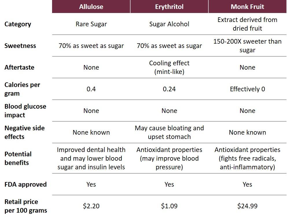 Sweetener Chart.jpg