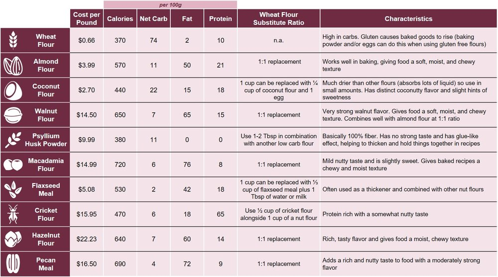 Here's a high level comparison chart of the various low carb alternative to wheat flour