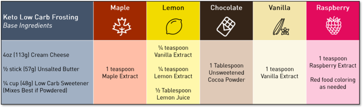 Keto Low Carb Frosting Flavors Recipe Chart.png