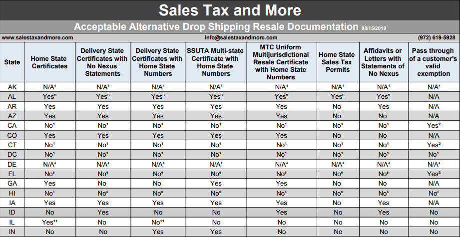 Tax Basis for Drop Shipping - Click To Download