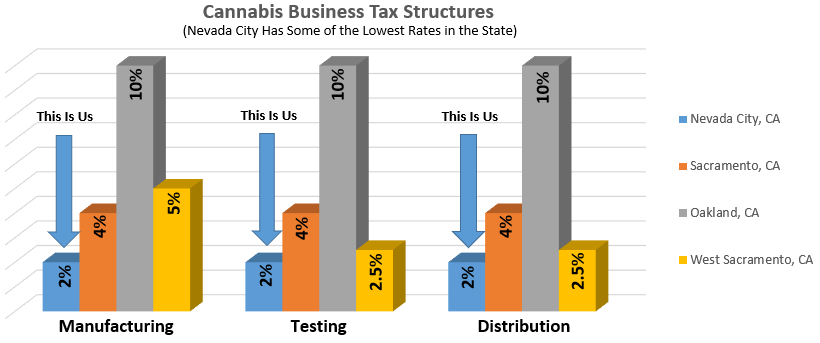Tax Graphs Comparing Nevada City.png