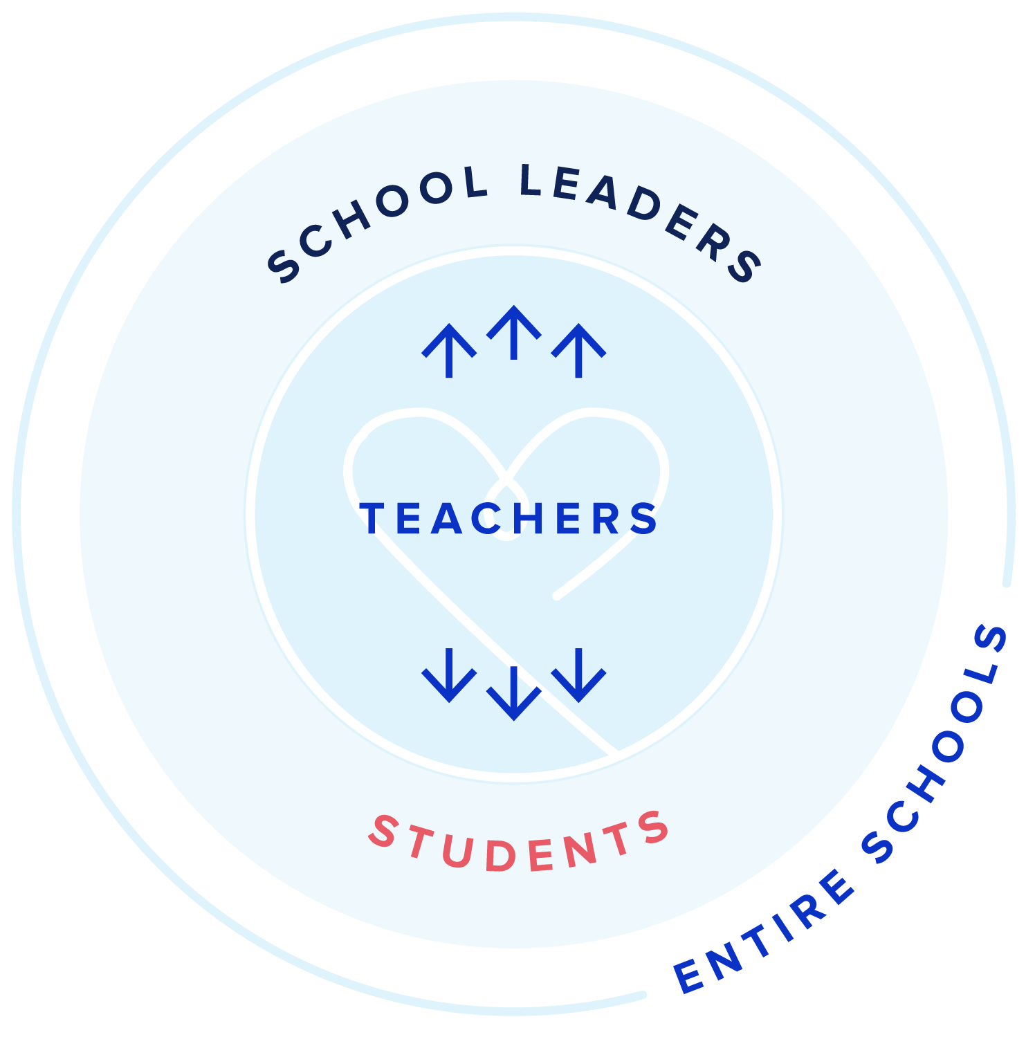 Graydin_Coaching_Courses_Schools_Educators_Teachers_Leaders_Administrators_Beginner_London_Toronto_NewYork_SchoolImpactDiagram-06-06-06.png