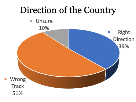 direction of country.png