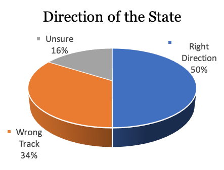 direction of state.png