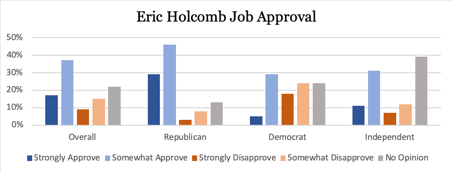 holcomb job approval.png