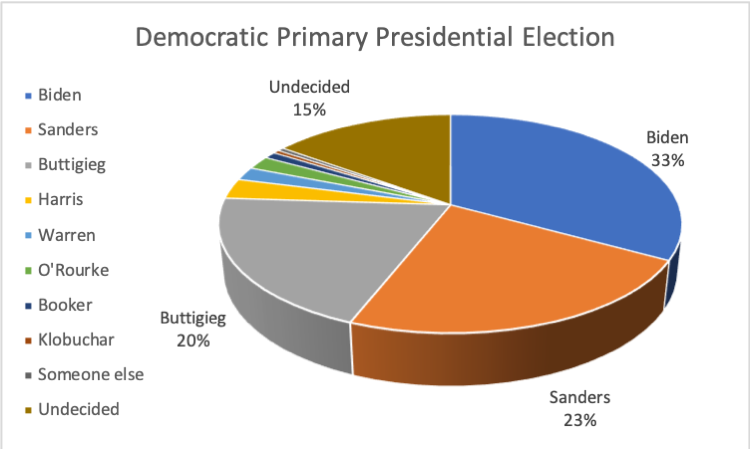 dem primary presidential.png