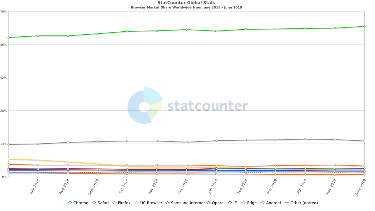 StatCounter-browser-ww-monthly-201806-201906.png