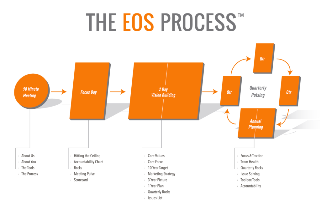 The EOS Process.png