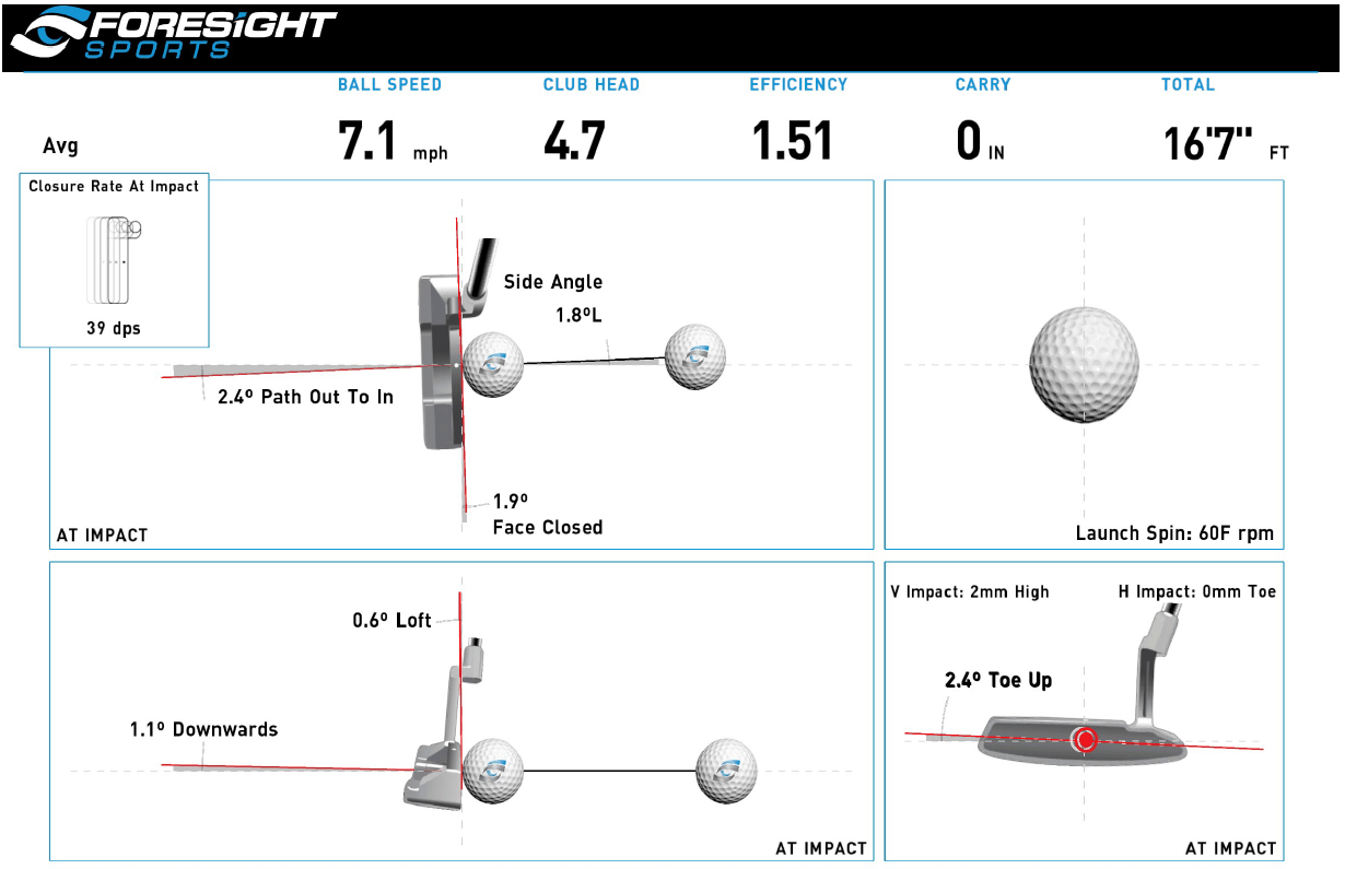 Foresight Quad - Putting Launch Monitor