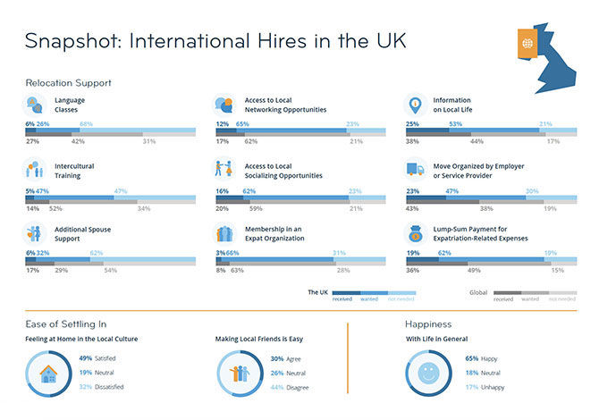 Graphic showing snapshot of internation hires in the UK