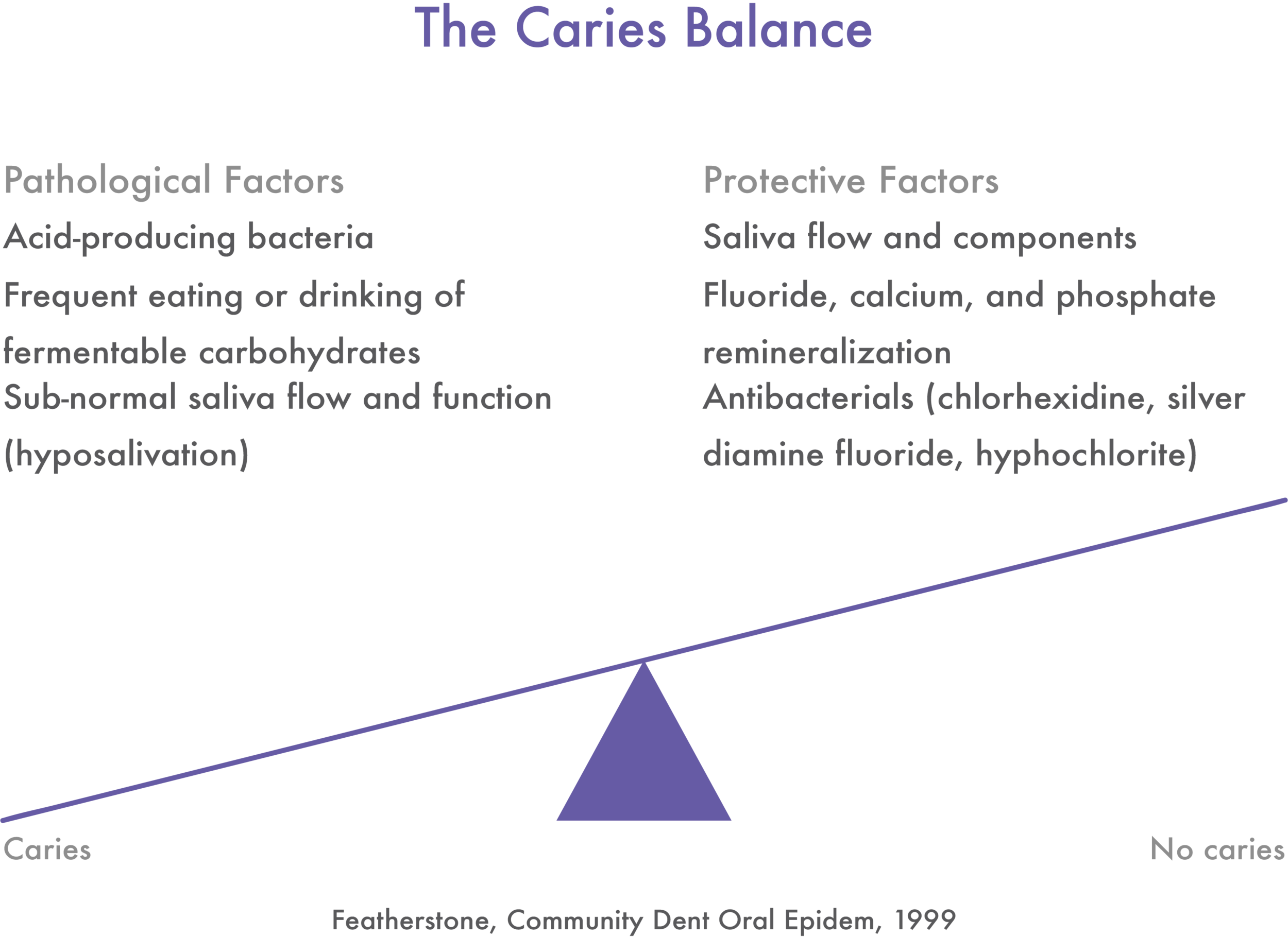 The Caries Balance - Featherstone.png