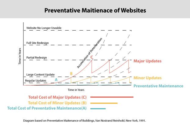 Website-Maitenance-Graph.jpg