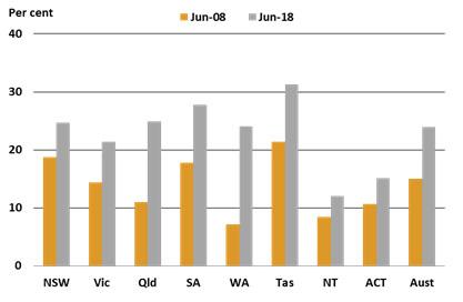Long term unemployment statistics in Australia - 17 August 2018