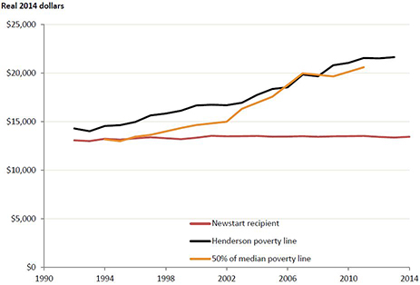 The comparison of Newstart payments and the international poverty line