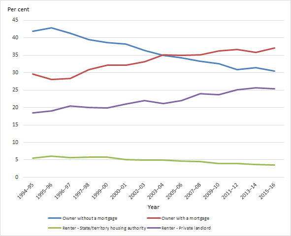 Housing tenure in Australia (per cent), by tenure type, 1994–95 to 2015–16