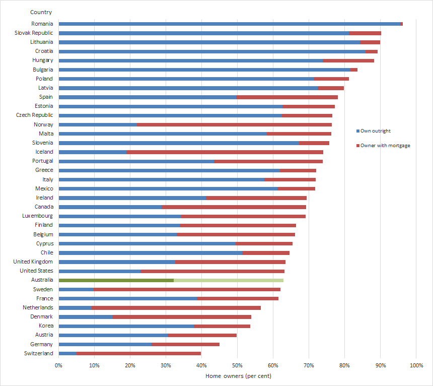 Home ownership distribution in OECD countries and European Union member states (per cent), 2014 or most recent year  Year of collection and method of collection varies across countries and may affect comparisons. Data for Australia are sourced from the Household, Income and Labour Dynamics Survey 2014