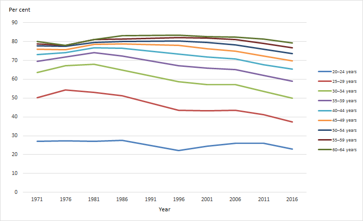 Home ownership (aggregate) rates, by selected age groups, Census years 1971 to 2016