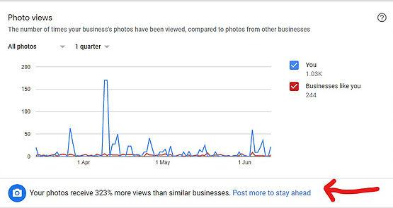 Google My Business loves photos