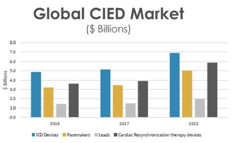 global cied market.jpg